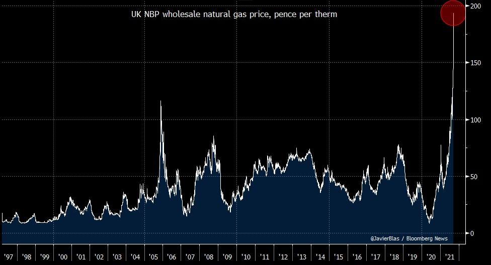 Un Stalingrad pour le gaz naturel